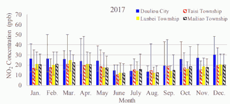 Fig. 3(c)-2. Monthly average atmospheric NO2 concentrations in Douliou City, Taisi Township, Lunbei Township, and Mailiao Township in 2017.