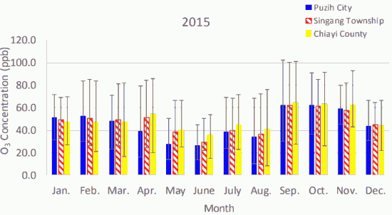 Fig. 4(a)-1. Monthly average atmospheric O3 concentrations in Puzih City, Singang Township, and Chiayi County in 2015.
