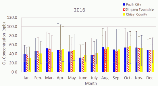Fig. 4(b)-1. Monthly average atmospheric O3 concentrations in Puzih City, Singang Township, and Chiayi County in 2016.