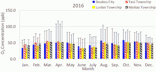 Fig. 4(b)-2. Monthly average atmospheric O3 concentrations in Douliou City, Taisi Township, Lunbei Township, and Mailiao Township in 2016.