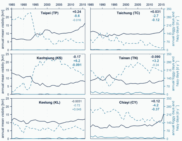 Fig. 3. Time course of the mean annual visibility (dark blue line) and annual sum of hazy days (bright blue dashed line) and foggy days (bright blue solid line) at all stations included in the studies. The numbers in the upper right corner of the chart denote the linear change trends of the mean annual visibility [km y–1], hazy days [d y–2] and foggy days [d y–2], top-down. Bold font indicates the trend's significance at a 95% confidence level performed with the Mann-Kendall test.