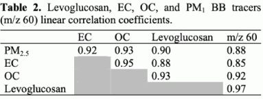 Table 2. Levoglucosan, EC, OC, and PM1 BB tracers (m/z 60) linear correlation coefficients.