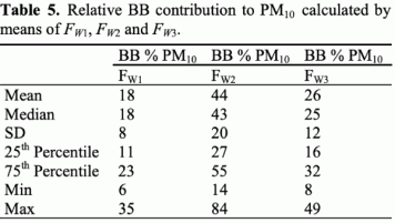 Table 5. Relative BB contribution to PM10 calculated by means of FW1, FW2 and FW3.