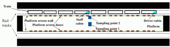Fig. 2. Schematic diagram of Odenplan station platform with placement of measurement devices. The dimensions of the platform are about 260 m (length) × 220 m2 (cross section area). Sampling point 1 is in the middle of the platform, while sampling point 2 is about 0.5 meters away from the upper platform screen wall and 0.1 meters away from the opening of the PSD close to the service staff cabin.