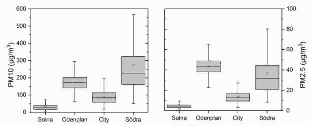 Fig. 8. Boxplot of PM10 (left panel) and PM2.5 (right panel) measured simultaneously at Solna (above-ground open station, assuming an effective density of 2.5 g cm–3 for converting optical number concentration to mass concentration), Odenplan, City, and Södra stations (all three stations are underground, assuming an effective density of 4 g cm–3 for the recalculation of PM10 and PM2.5). Measurements were made on 6 November.