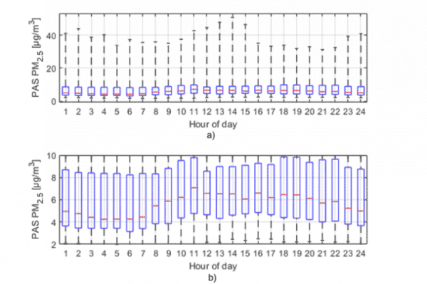Fig. 2. (a) The average diurnal PM2.5 cycle measured with the PAS sensor. The red lines indicate median; the blue boxes, 25th and 75th percentiles; and the whiskers, the minimum and maximum values. Y-axis is scaled in the (b) panel.