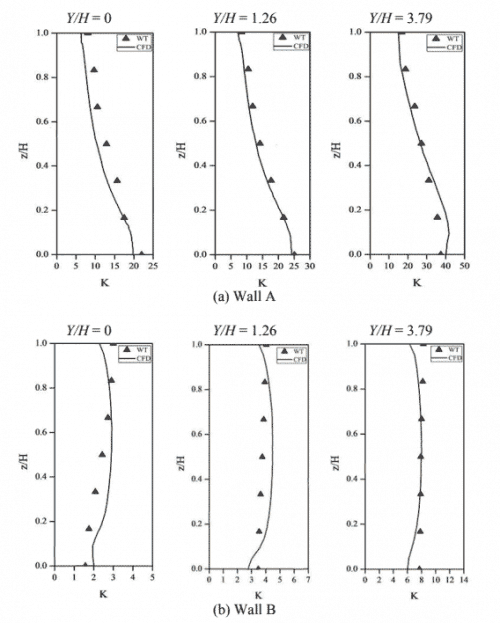 Fig. 4. Profiles of dimensionless pollutant concentration K on six vertical lines on Walls A and B of the canyon subjected to an oblique wind direction of α = 45°.