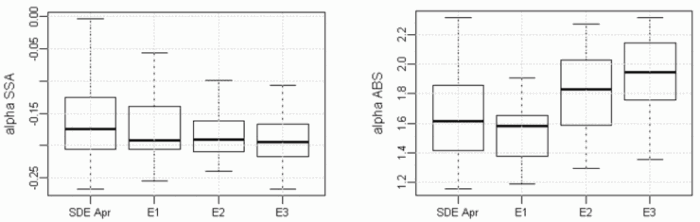 Fig. 4. Boxplot of (left) α_SSA and (right) α_ABS for the whole Saharan dust event at Sonnblick from March 31, 2016 to April 7, 2016, as well as for the three episodes (E1 from March 31 at 12:00 UTC to April 3 at 11:30 UTC, E2 from April 3 at 12:00 UTC to April 4 at 23:30 UTC and E3 from April 5 at 00:00 UTC to April 7 at 12:00 UTC).