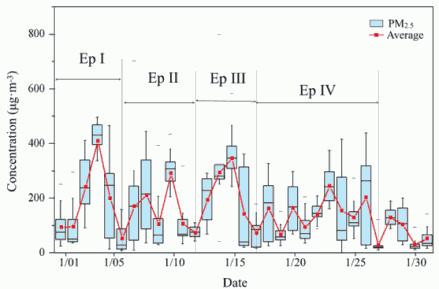 Fig. 4. Statistical results of the daily average PM2.5 concentrations for January 2015. For each box plot, the rectangle spans the 1st quartile to the 3rd quartile, and the central division indicates the median. The whiskers above and below the box show the locations of the 10th and 90th percentiles, respectively. The points above and below the whiskers show the 5th and 95th percentiles, respectively.