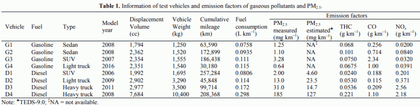 Table 1. Information of test vehicles and emission factors of gaseous pollutants and PM2.5.