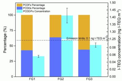 Fig. 2. I-TEQ concentration of PCDD/Fs and the proportion of PCDD/Fs in the flue gases.