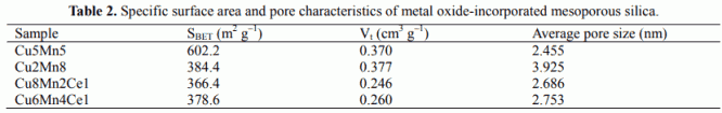 Table 2. Specific surface area and pore characteristics of metal oxide-incorporated mesoporous silica.