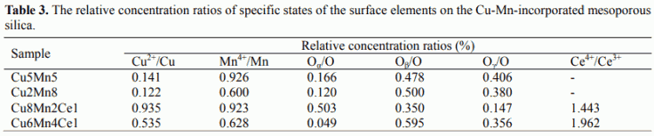 Table 3. The relative concentration ratios of specific states of the surface elements on the Cu-Mn-incorporated mesoporous silica.
