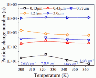 Fig. 6. Effect of temperature on particle charge at maximum applied voltages.
