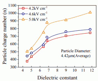 Fig. 8. Effect of dielectric constant on particle charge at different applied electric field strengths.