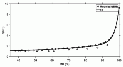 Fig. 1. Simulated f(RH) for aerosols in Chiba assuming (NH4)2SO4, NH4NO3 and NaCl are the dominant species that contribute to hygroscopic growth of aerosols. The original sampling measurement was made during a time period of September 1998–February 2002 (Fukagawa et al., 2006). The solid line is the robust fit of the modeled f(RH), Eq. (6), with p = 6.429, q = 36.35, and r = 2.242 with R2 = 0.99.