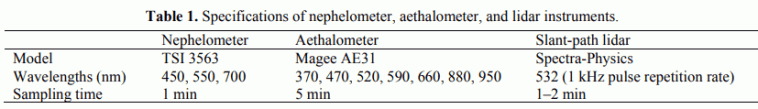 Table 1. Specifications of nephelometer, aethalometer, and lidar instruments.
