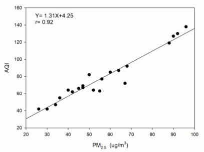 Fig. 2. The correlation between PM2.5 and AQI.