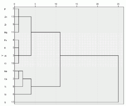 Fig. 4. The dendrogram from the cluster analysis of elements in PM2.5.
