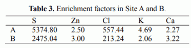 Table 3. Enrichment factors in Site A and B.