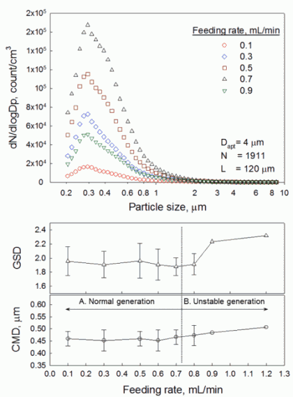 Fig. 6. Effect of liquid feeding rate on aerosol size distribution.
