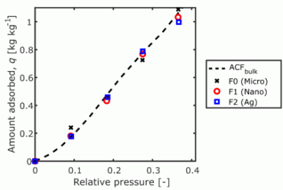 Fig. 4. Results from the methanol adsorption filter tests.