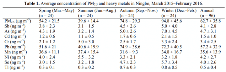 Table 1. Average concentration of PM2.5 and heavy metals in Ningbo, March 2015–February 2016.