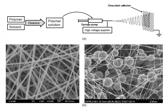 Fig. 1. (a) Basic concept of electrospinning method and (b) smooth nanofibers (left) and beaded nanofibers (right).