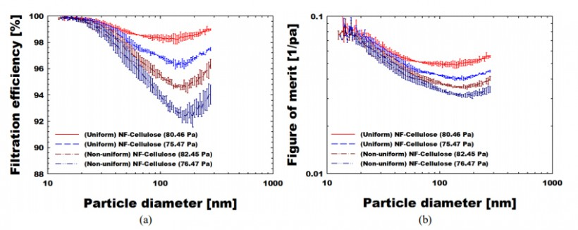 Fig. 5. Nanofiber layer uniformity effect on filtration performance: (a) filtration efficiency and (b) figure of merit.