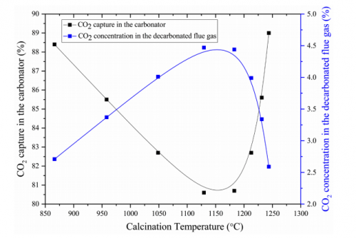 Fig. 5. CO2 capture rate in the carbonator and CO2 concentrations in the decarbonated flue gas along with the changes of calcination temperature.