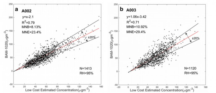 Fig. 9. The linear correlation between PM2.5 estimated by the low-cost PM sensor (a) A002 and (b) A003 using the artificial neural network, and BAM-1020 measurements.