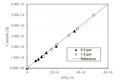 Fig. 5. Calibration curves of mini-particle Faraday cage at the flow rates of 0.3 and 1.5 L min−1.