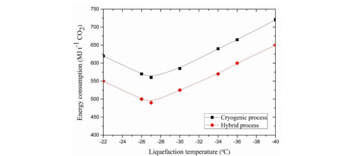 Fig. 13. Effect of liquefaction temperature on energy consumption of cryogenic process and hybrid process.