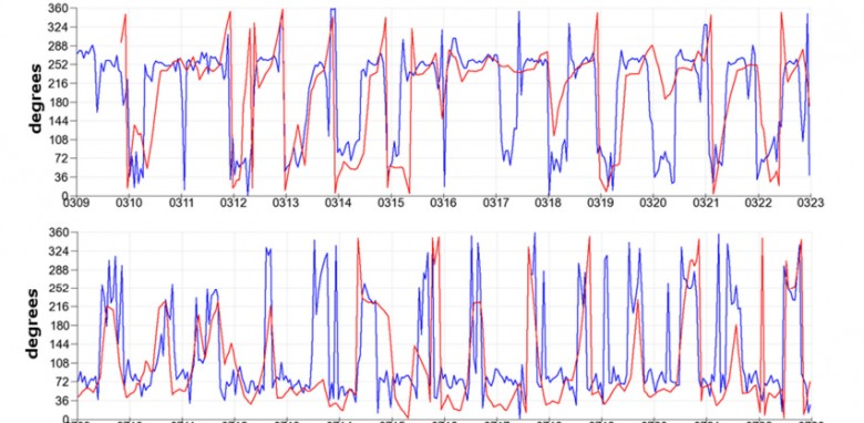 Fig. 4. Comparison between the wind direction measured (blue) and simulated by the WRF-Chem model (red) at Talagante for 2 weeks during the summer/fall (top) and during the winter (bottom).