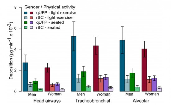 Fig. 7. Rates deposition doses (RDD) of qUFP and its proportion of black carbon (rBC - present in qUFP from Segalin et al., 2016) in different regions of the respiratory tract for men and women during light exercises and seated position during 24 hours.