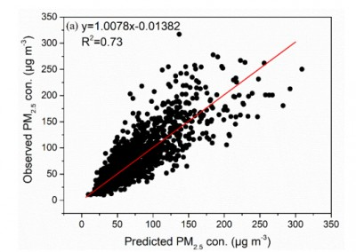 Fig. 5. Observed vs. model fit PM2.5 concentrations for Chengdu.