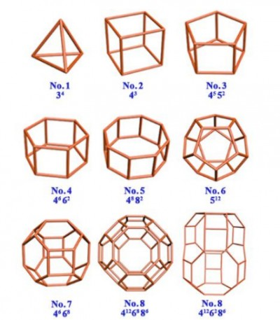 Fig. 6. Some common composite building units in framework structure of zeolite (adapted from Smith, 1988).