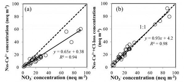 Fig. 8. Relationships between (a) NO3– and nss-Ca2+, and (b) NO3– and nss-Ca2+ + Cl-loss in the coarse particles (> 2.5 µm).
