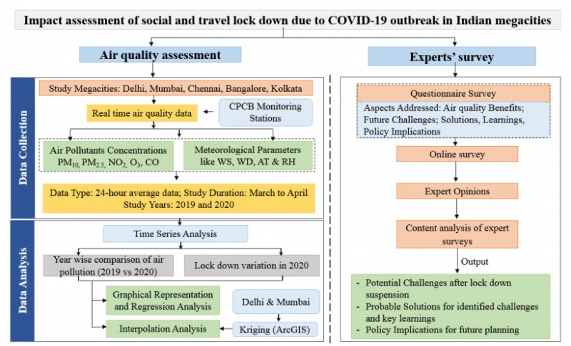 Fig. 1. Overall methodological framework used in the current study to assess the impact of lockdown in view of COVID-19 in megacities of India on air quality.