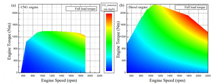 Fig. 8. Engine CO2 emission map: (a) CNG engine of Vehicle 1 (11.6 L, 290 PS), (b) diesel engine (10 L, 310 PS).