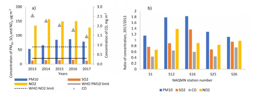 Fig. 2. Annual average concentrations of (a) PM10, NO2, SO2 and CO in 2013–2017 years in Almaty and (b) ratios of 2017/2013 concentration levels by stations.