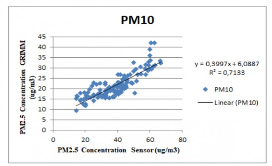 Fig. 13. Dispersion chart of PM10 between LinkIt ONE and GRIMM.