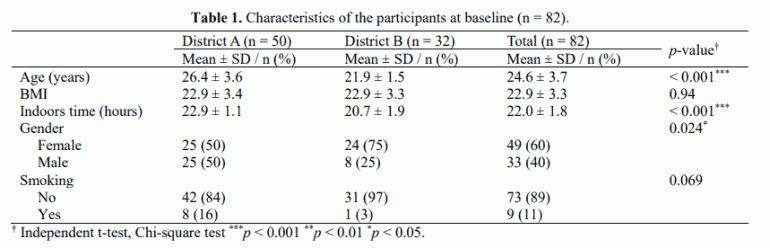 Table 1. Characteristics of the participants at baseline (n = 82).