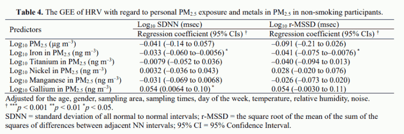 Table 4. The GEE of HRV with regard to personal PM2.5 exposure and metals in PM2.5 in non-smoking participants.