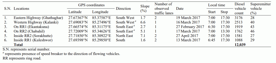 Table 1. Roadside survey locations with composition of superemitter vehicles.
