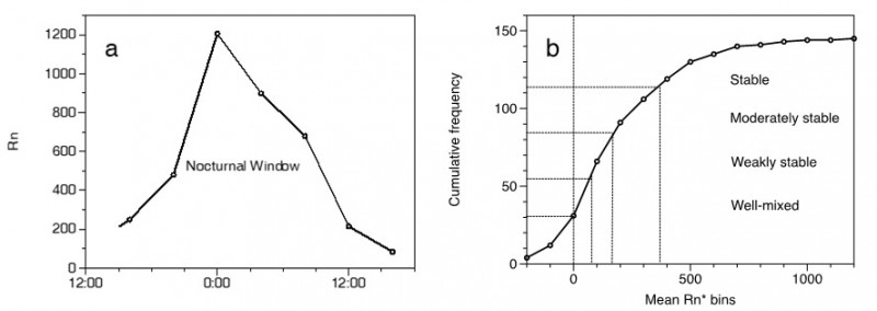 Fig. 2. (a) Diurnal composite Rn and (b) cumulative frequency plot of nocturnal mean radon within the nocturnal window for all of the campaign.