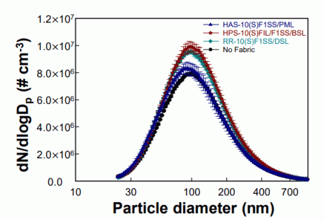 Fig. 4. Particle number concentration distributions at 0 kV using different fabrics.