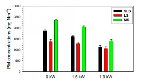 Fig. 2. Mass concentrations of PM emitted from a P2SGE by using SLS, LS, and MS operated at various loads.