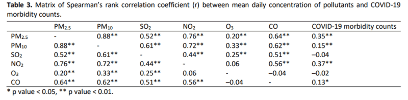 Table 3. Matrix of Spearman's rank correlation coefficient (r) between mean daily concentration of pollutants and COVID-19 morbidity counts.